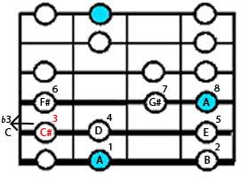 Diagram of notes for A minor chord
