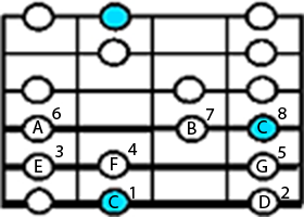 C major scale diagram